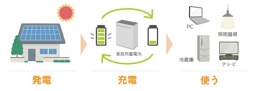 家庭用蓄電池とは
