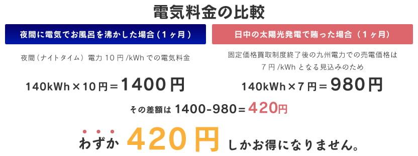 効率的な電気の買い方、使い方の詳細グラフ