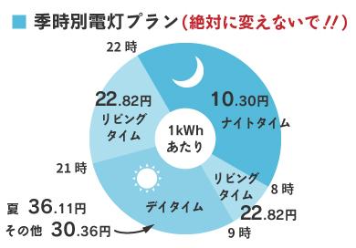 電気料金の単価イメージ