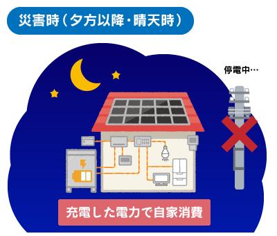 災害時(夕方以降・晴天時)の蓄電池の働き