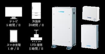 Looop 4.0kW(ハイブリッド) タケモトデンキ