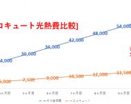ガス給湯器VSエコキュートの年間光熱費比較グラフ