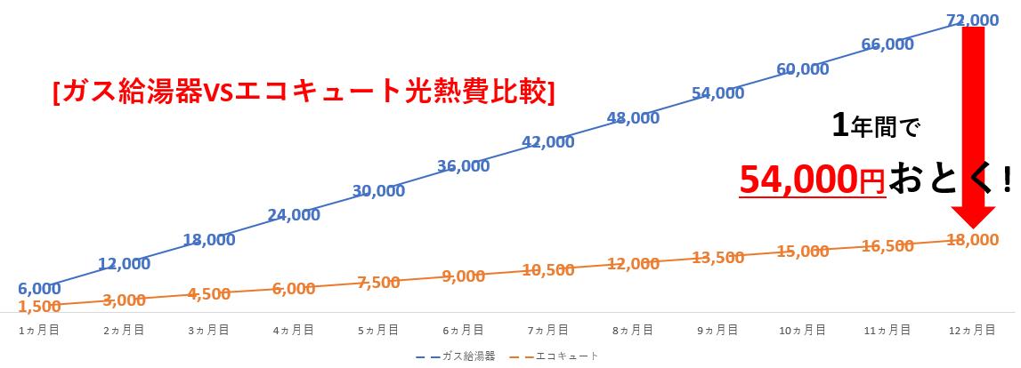 ガス給湯器VSエコキュート光熱費比較グラフ