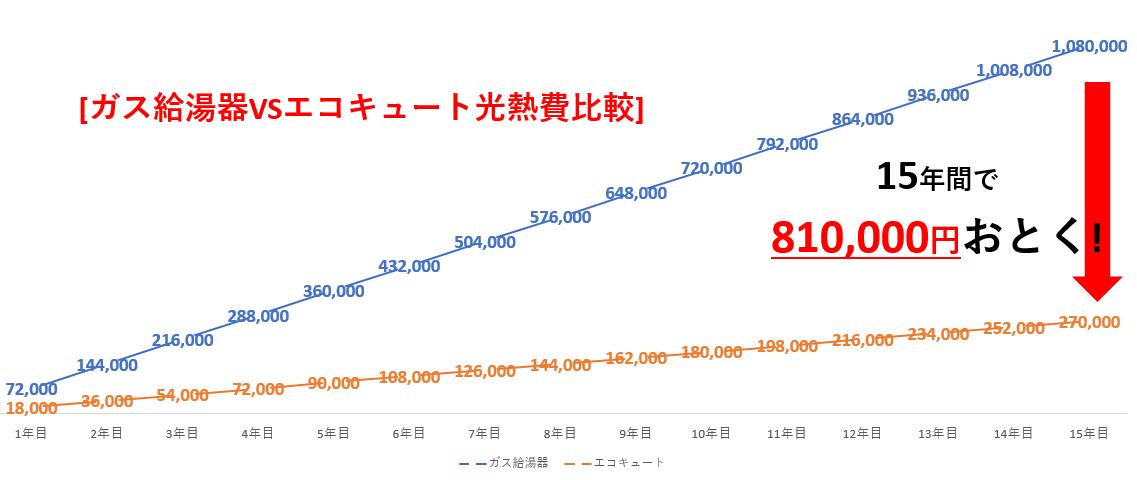 ガス給湯器VSエコキュートの15年間光熱費比較グラフ