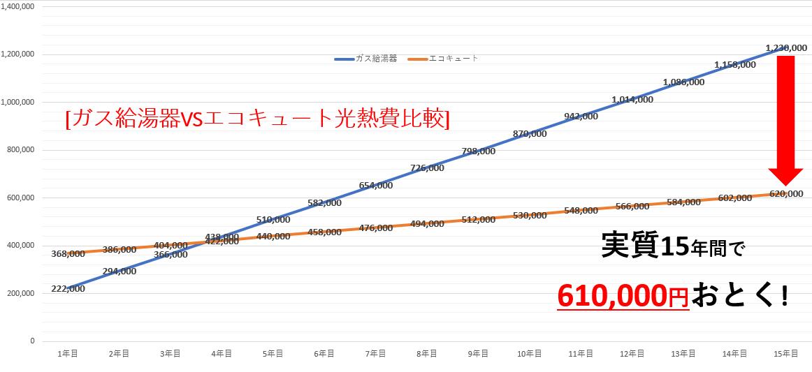 ガス給湯器VSエコキュートイニシャルコスト・ランニングコスト比較グラフ
